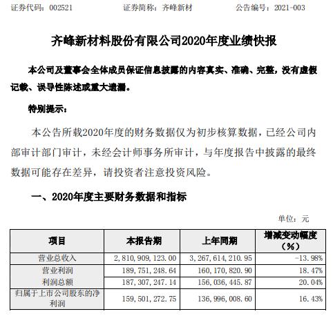 齐峰新材2020年度净利1.6亿增长16.43% 公司资产规模进一步提升