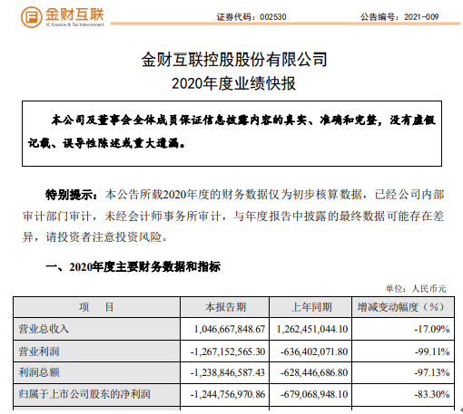 金财互联2020年度亏损12.45亿同比亏损增加 整体毛利率大幅度下滑