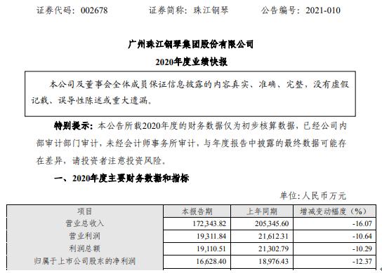 珠江钢琴2020年度净利1.66亿 比上年同期下滑12.37%