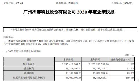 杰赛科技2020年度净利9506.08万增长159.75% 高端装备制造业务群订单增长迅猛