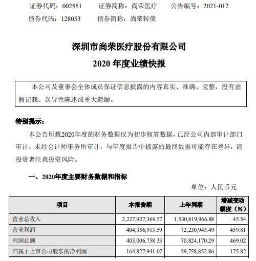 尚荣医疗2020年度净利1.65亿增长175.82% 防护用品销售收入大幅增加
