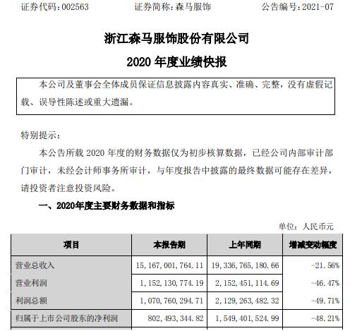 森马服饰2020年度净利8.02亿下滑48.21% 疫情影响收入减少