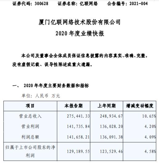 亿联网络2020年度净利12.92亿增长4.58% 资金理财收益增加