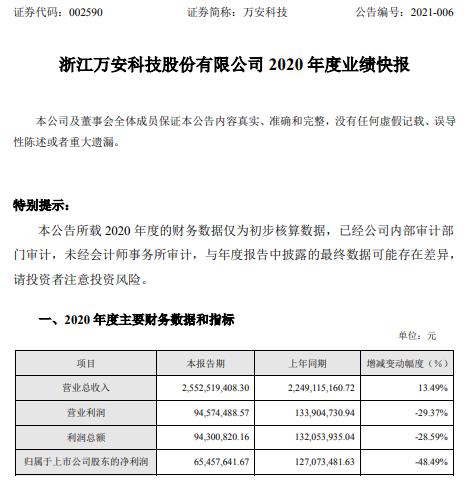 万安科技2020年度净利6545.76万下滑48.49% 投资收益减少