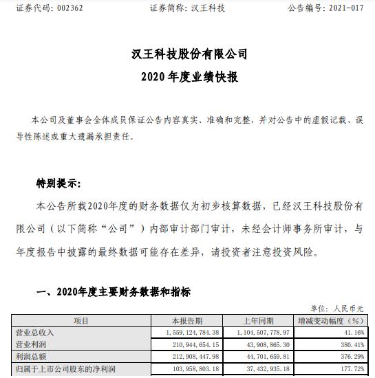 汉王科技2020年度净利1.04亿增长177.72% 笔智能交互业务快速增长