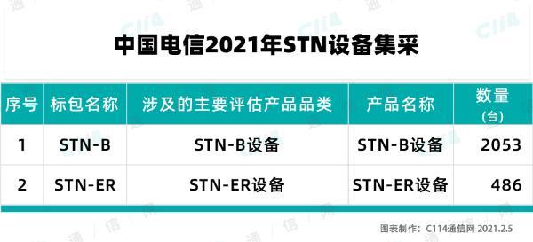 中国电信2021年启动STN设备集合 启动新一轮5G承载网建设