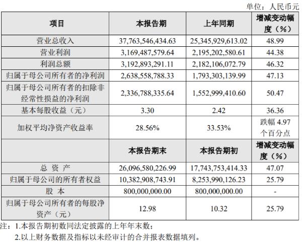 传音控股2020年实现营收377.64亿元 同比增长48.99%
