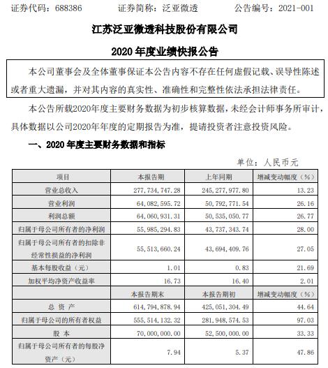 泛亚微透明2020年净利润5598.53万元增长28% 汽车业务利润增长
