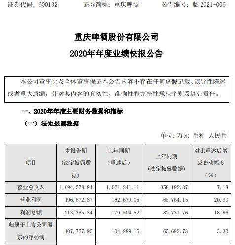 重庆啤酒2020年度净利10.77亿增长3.3% 主营业务稳步增长
