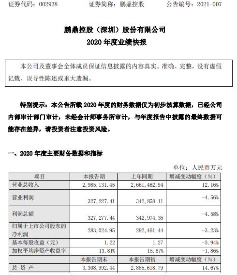 鹏鼎控股2020年度净利28.3亿下滑3.23% 汇兑损失大幅增加