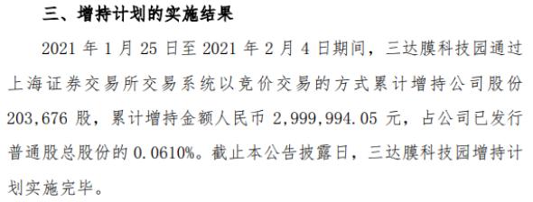 三达膜股东三达膜科技园增持20.37万股 耗资300万