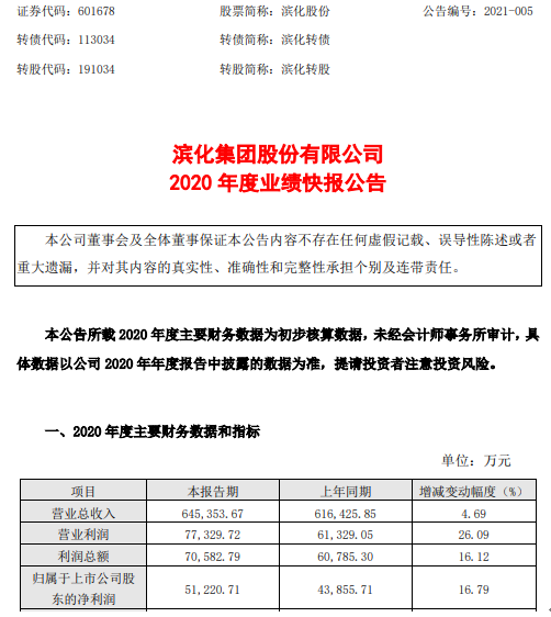 滨化股份2020年度净利5.12亿增长16.79% 产品价格大幅上涨