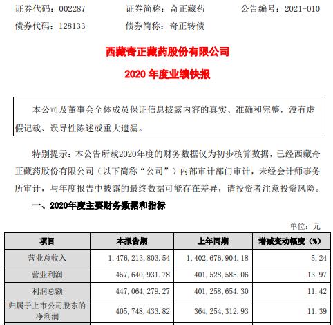 奇正藏药2020年度净利4.06亿增长11.39% 药品业务增长