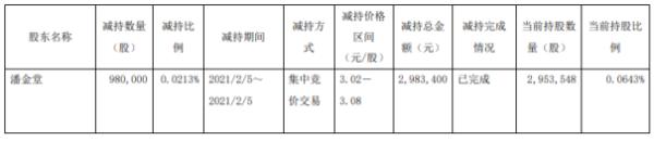 山鹰国际董事、副总裁潘金堂减持98万股 套现298.34万