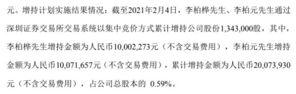 新莱应材2名股东合计增持134.3万股 耗资2007.39万