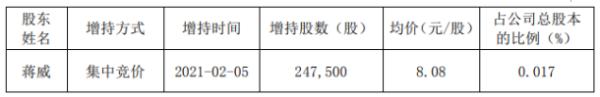 兴森科技副总经理、董事会秘书蒋威增持24.75万股 耗资199.98万