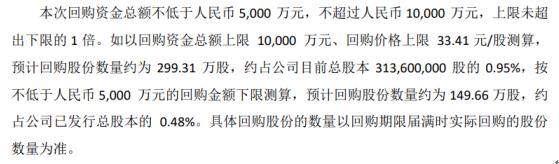 新天然气将花费不超过1亿元人民币回购公司股份以获得股权激励