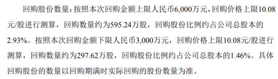 诚邦股份将花不超6000万元回购公司股份 用于公司后续员工持股计划