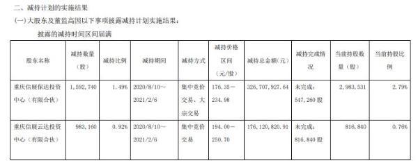 移远通信2名股东合计减持257.59万股 套现合计5.03亿