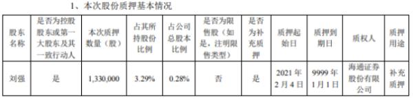 北京君正控股股东刘强质押133万股 用于补充质押