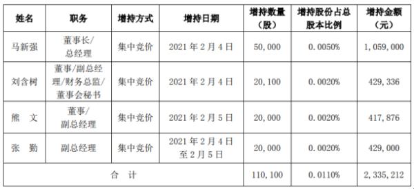 华工科技董事长及高级管理人员合计增持11.01万股 耗资合计233.52万