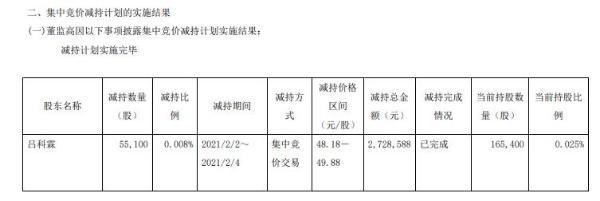 千禾味业高级管理人员吕科霖减持5.51万股 套现272.86万