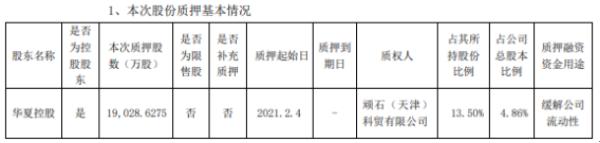 华夏幸福控股股东华夏控股质押1.9亿股 用于缓解公司流动性