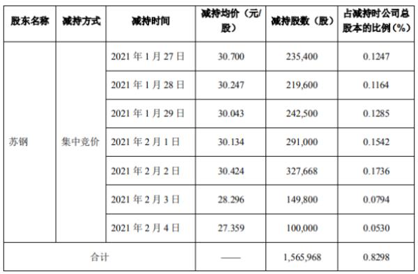 晶瑞股份股东苏钢减持156.6万股 套现约4807.62万