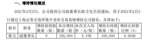 厦门象屿副董事长陈方增持10万股 耗资51.58万