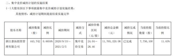 牧高笛大股东浙江嘉拓减持44.37万股 套现1176.53万
