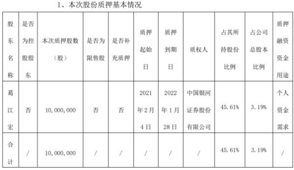 华达科技股东葛江宏质押1000万股 用于个人资金需求