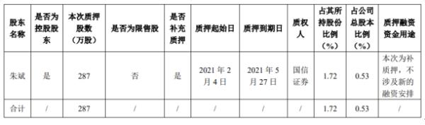朱权公司控股股东朱斌以287万股作为补充质押