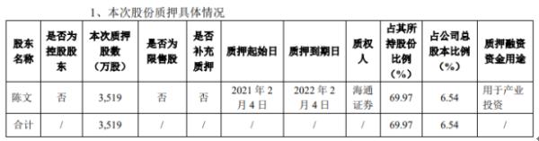 全筑股份股东陈文质押3519万股 用于产业投资