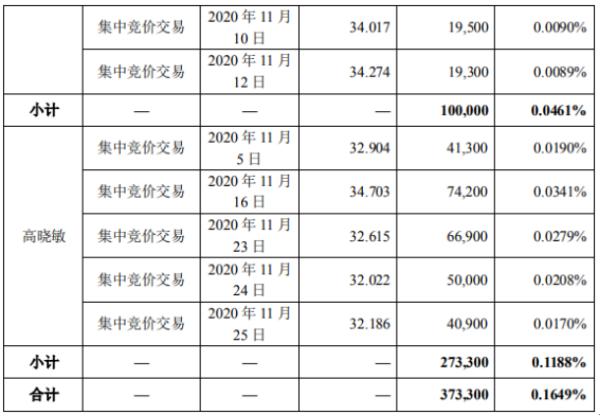 开润股份2名股东合计减持37.33万股 套现合计约1268.51万
