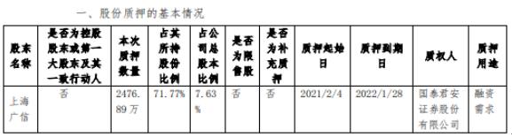 中光防雷股东上海广信质押2476.89万股 用于融资需求