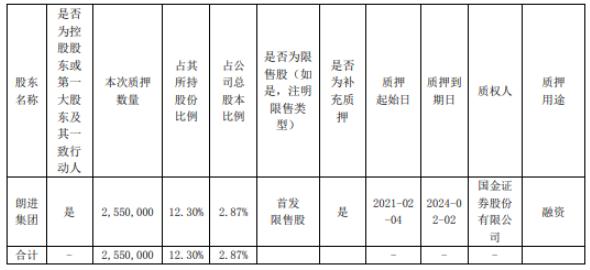 朗进科技控股股东朗进集团质押255万股 用于融资