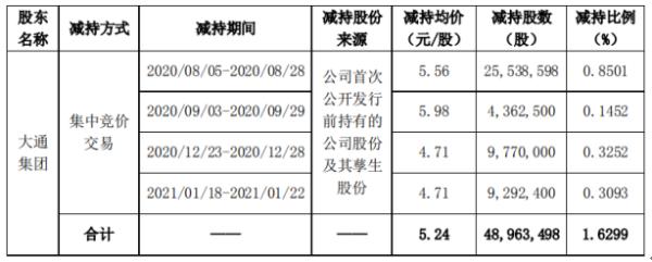 弘日药业股东大同集团减持4896.35万股 套现2.57亿