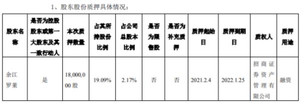 余江县罗莱 罗莱人寿控股股东 质押融资1800万股