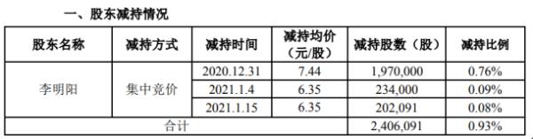 *ST海源股东李明阳减持240.61万股 套现约1790.13万