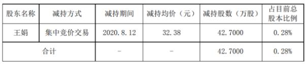 新材料王子股东王娟减持42.7万股 套现1382.63万元