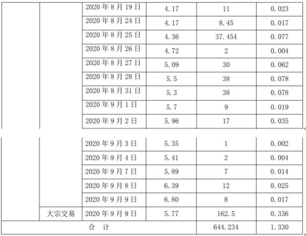森远股份股东郭松森减持644.23万股 套现约2811.57万