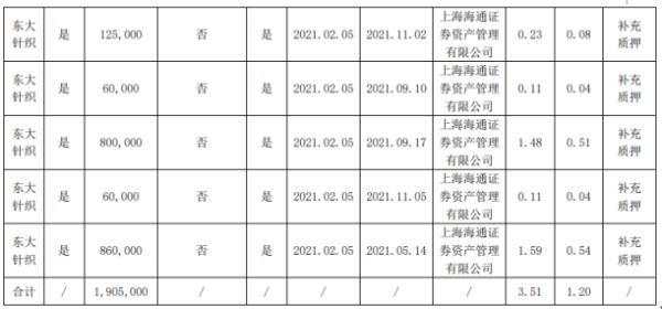康隆达控股股东东大针织质押190.5万股 用于补充质押