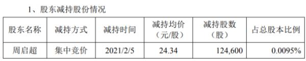 中顺洁柔副总经理周启超减持12.46万股 套现303.28万