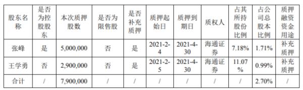 五洲新春2名股东合计质押790万股 用于补充质押