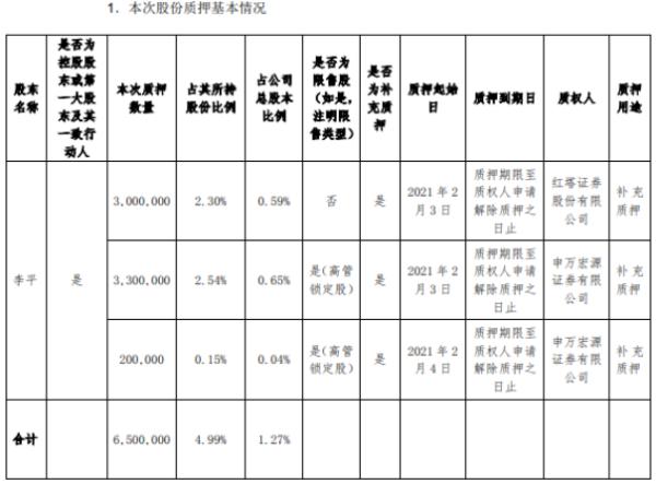 东土科技控股股东李平合计质押650万股 用于补充质押