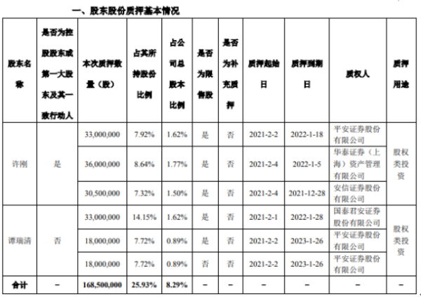 龙蟒佰利2名股东合计质押1.69亿股 用于股权类投资