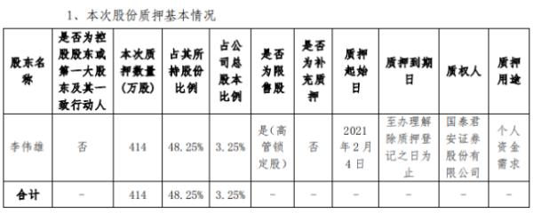海能实业股东李伟雄质押414万股 用于个人资金需求