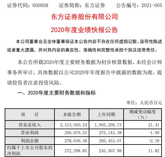 东方证券2020年度净利27.23亿增长11.82% 经纪业务收入增长