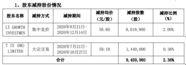 三只松鼠股东减持946万股 套现约5.54亿