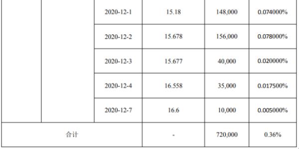 友讯达3名股东合计减持322.59万股 套现合计约4603.88万
